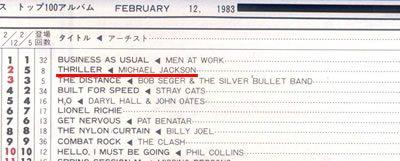 キャッシュボックス 1983年2月12日
