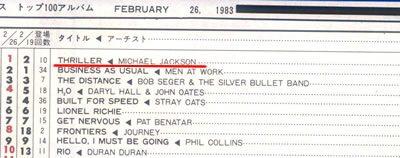 キャッシュボックス 1983年2月26日