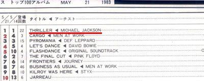 キャッシュボックス 1983年5月21日