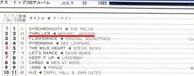 キャッシュボックス 1983年7月30日