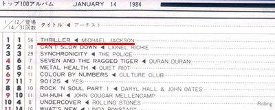 キャッシュボックス 1984年1月14日