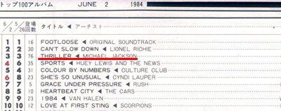 キャッシュボックス 1984年6月2日