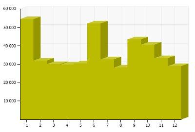 2012年ページビューグラフ